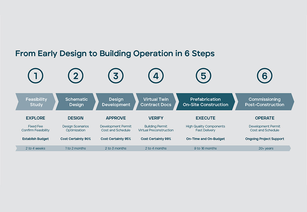 From Design to Building